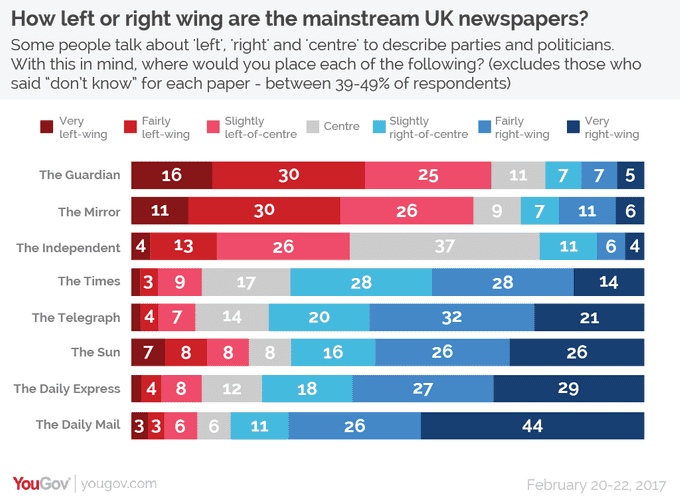 uk newspapers across the political spectrum