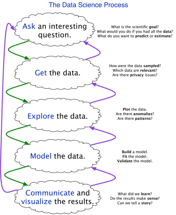 CS109 data science process workflow