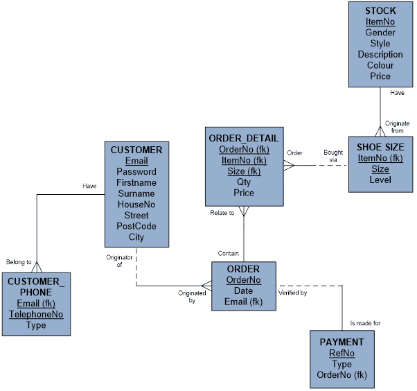 final logical entity relationship diagram